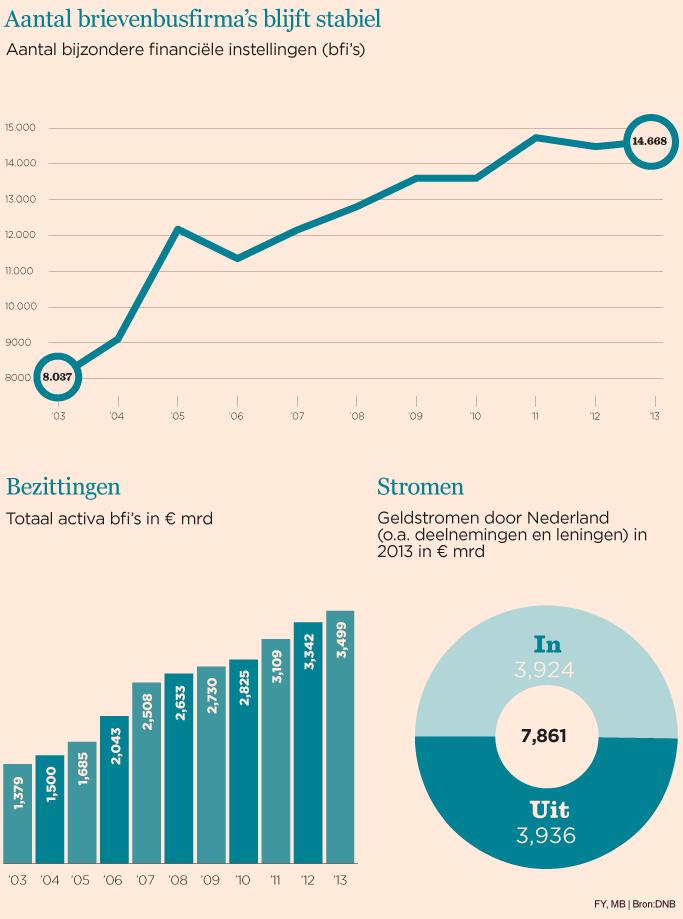 Belastingroutes fier overeind | Het Financieele Dagblad